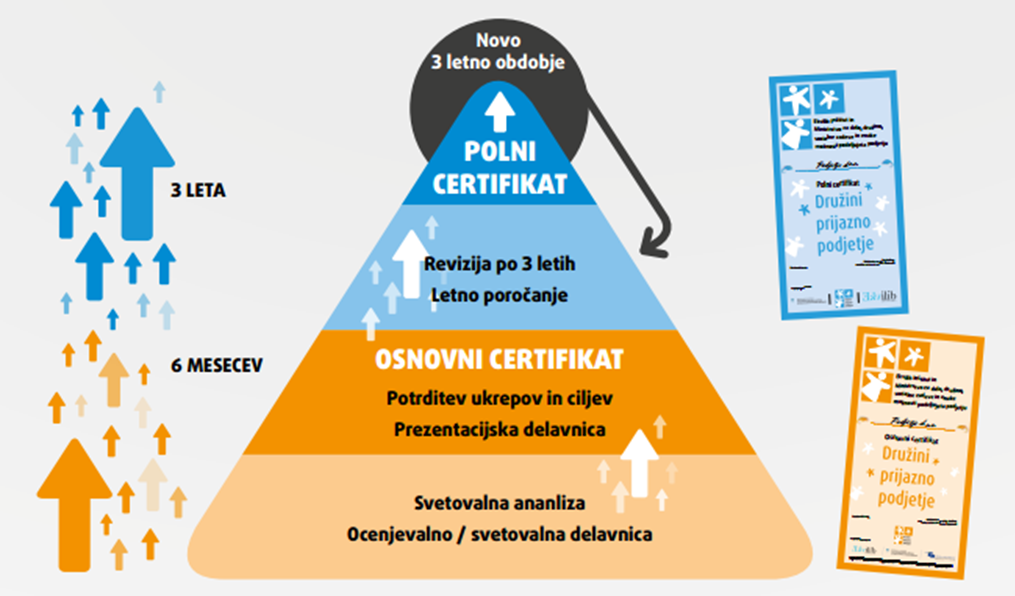 postopek_certificiranja